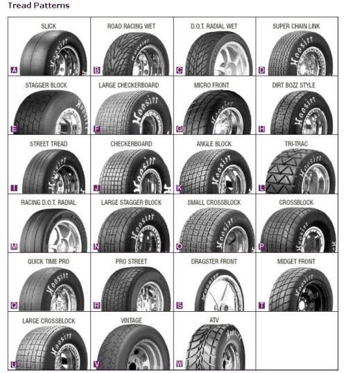 Tire Wear Patterns http://www.pic2fly.com/Tire+Wear+Patterns.html